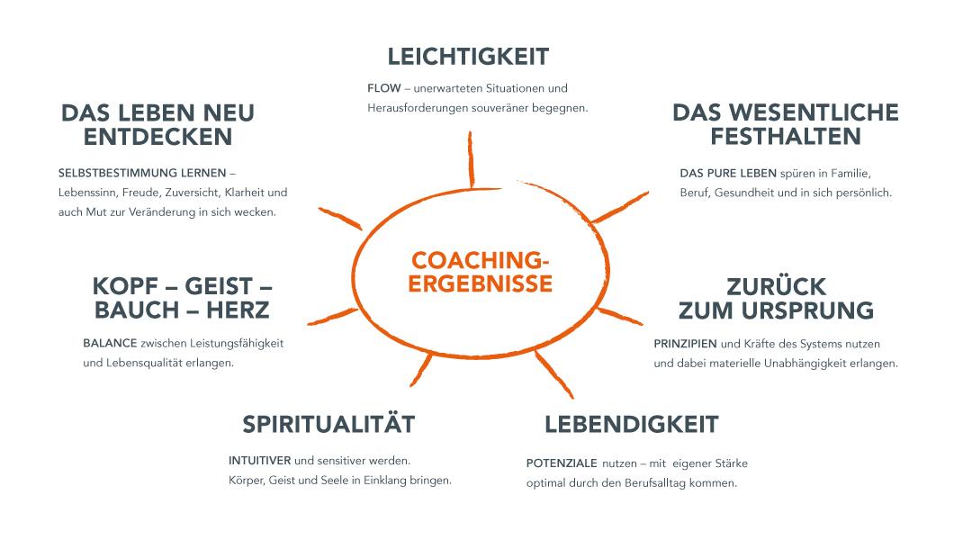 Coaching Ergebnisse